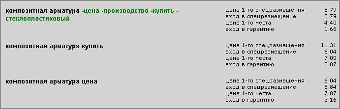 """конкурентные цены Яндекс Директ по запросу «композитная арматура» для региона """"вся Россия"""""""